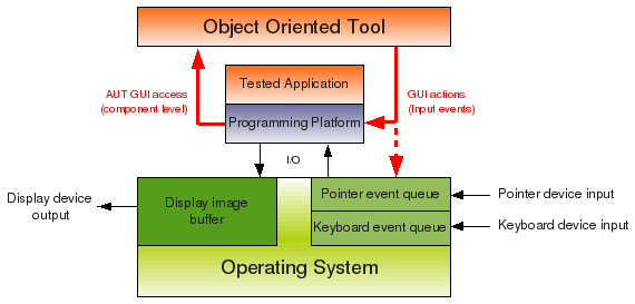 Object oriented testing approach